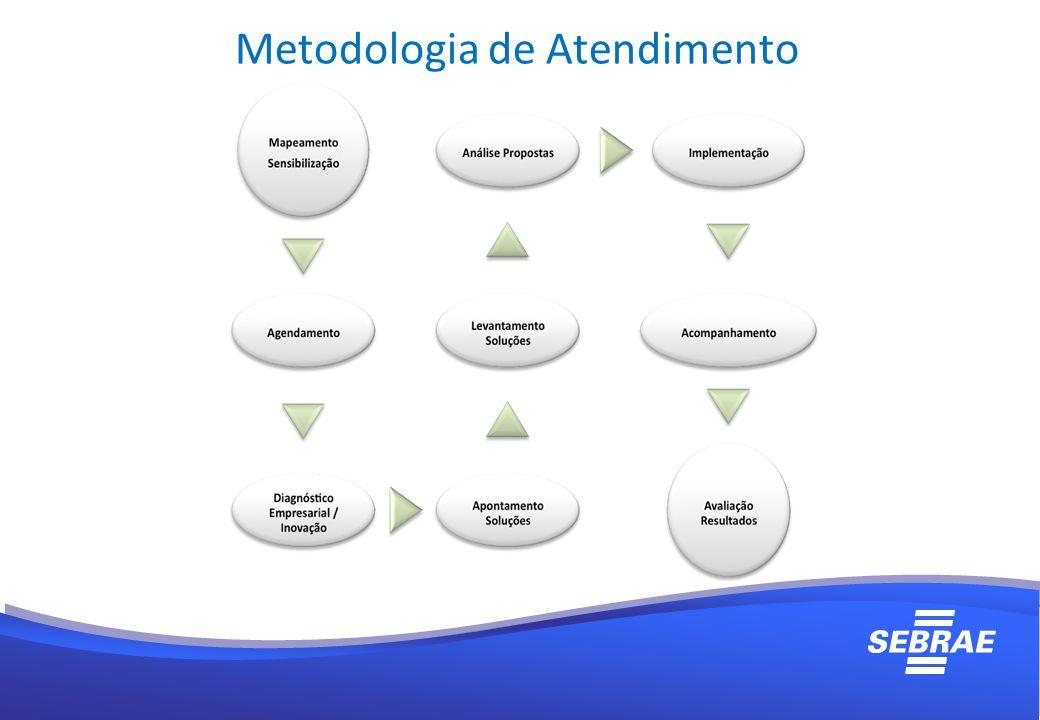 Metodologia de Atendimento