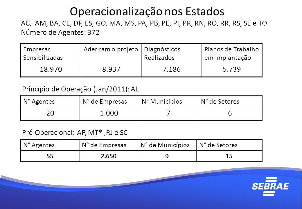 Operacionalização nos Estados AC, AM, BA, CE, DF, ES, GO, MA, MS, PA, PB, PE, PI, PR, RN, RO, RR, RS, SE e TO Número de Agentes: 372 Empresas Sensibilizadas Aderiram o projetoDiagnósticos Realizados Planos de Trabalho em Implantação 18.9708.9377.1865.739 Princípio de Operação (Jan/2011): AL N° AgentesN° de EmpresasN° MunicípiosN° de Setores 201.00076 Pré-Operacional: AP, MT*,RJ e SC N° AgentesN° de EmpresasN° de MunicípiosN° de Setores 552.650915