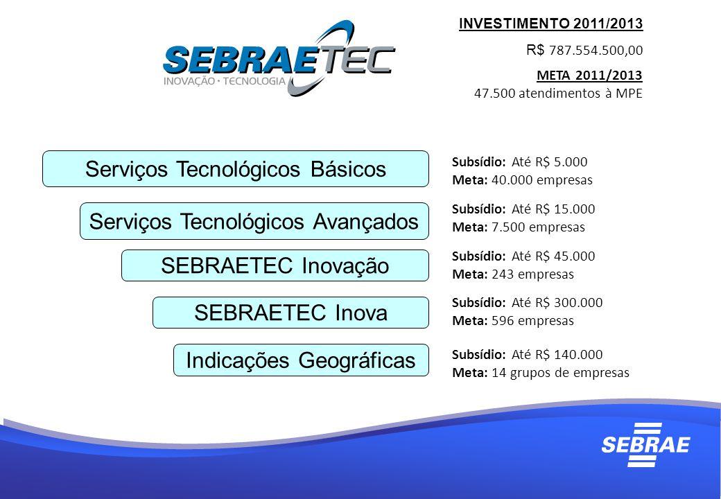 Serviços Tecnológicos Básicos Serviços Tecnológicos Avançados SEBRAETEC Inovação SEBRAETEC Inova Indicações Geográficas INVESTIMENTO 2011/2013 R$ 787.554.500,00 META 2011/2013 47.500 atendimentos à MPE Subsídio: Até R$ 5.000 Meta: 40.000 empresas Subsídio: Até R$ 15.000 Meta: 7.500 empresas Subsídio: Até R$ 45.000 Meta: 243 empresas Subsídio: Até R$ 300.000 Meta: 596 empresas Subsídio: Até R$ 140.000 Meta: 14 grupos de empresas