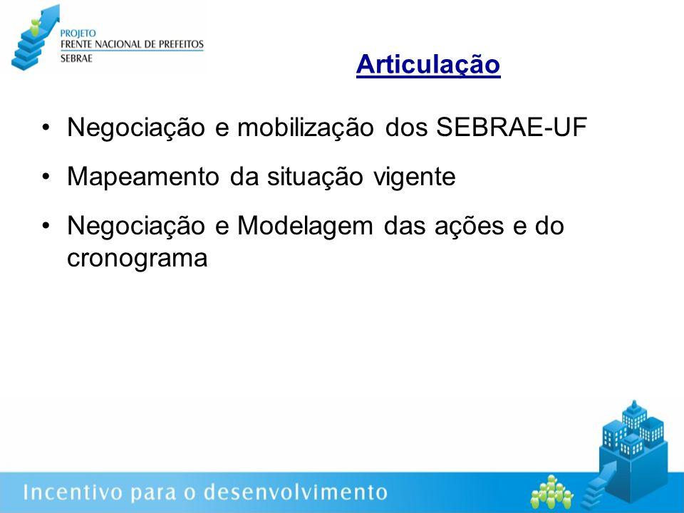 Articulação Negociação e mobilização dos SEBRAE-UF Mapeamento da situação vigente Negociação e Modelagem das ações e do cronograma
