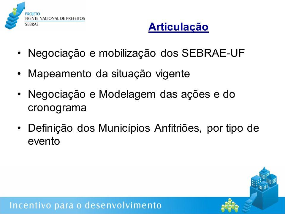Articulação Negociação e mobilização dos SEBRAE-UF Mapeamento da situação vigente Negociação e Modelagem das ações e do cronograma Definição dos Municípios Anfitriões, por tipo de evento