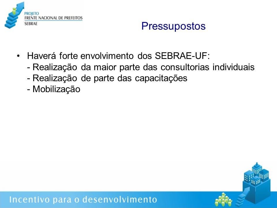 Haverá forte envolvimento dos SEBRAE-UF: - Realização da maior parte das consultorias individuais - Realização de parte das capacitações - Mobilização