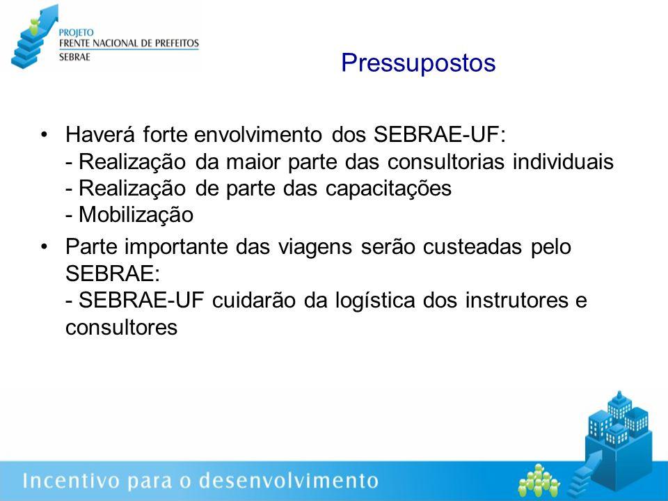 Pressupostos Haverá forte envolvimento dos SEBRAE-UF: - Realização da maior parte das consultorias individuais - Realização de parte das capacitações - Mobilização Parte importante das viagens serão custeadas pelo SEBRAE: - SEBRAE-UF cuidarão da logística dos instrutores e consultores