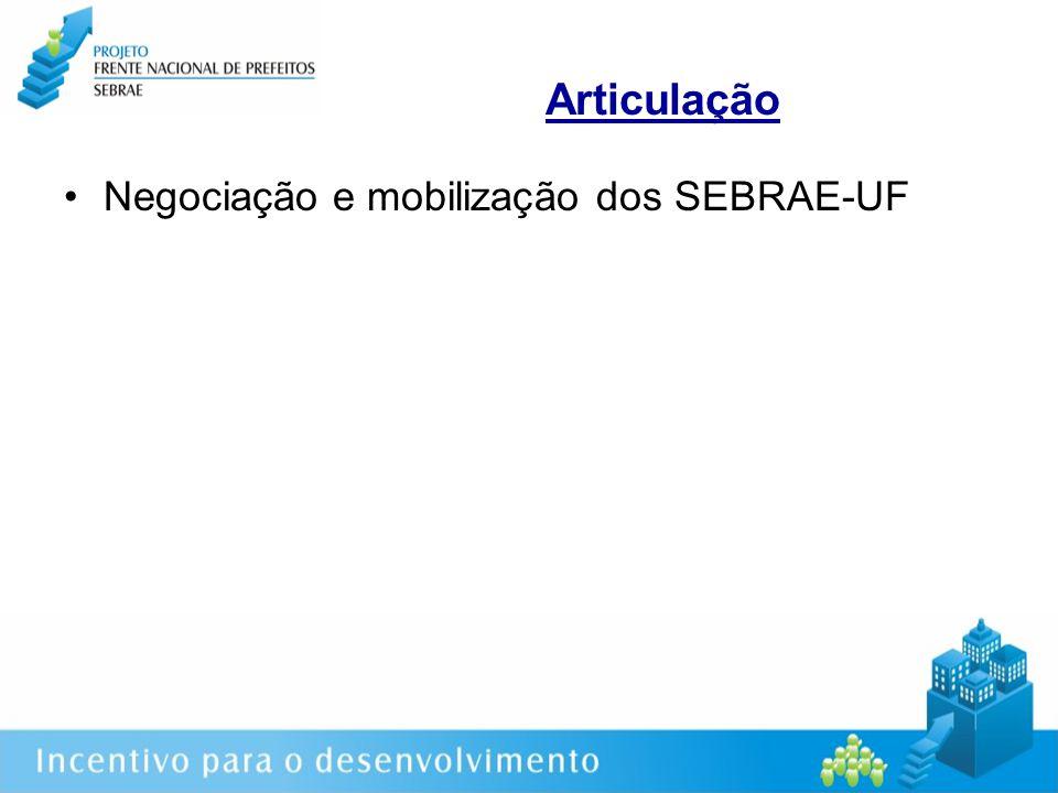 Articulação Negociação e mobilização dos SEBRAE-UF Mapeamento da situação vigente
