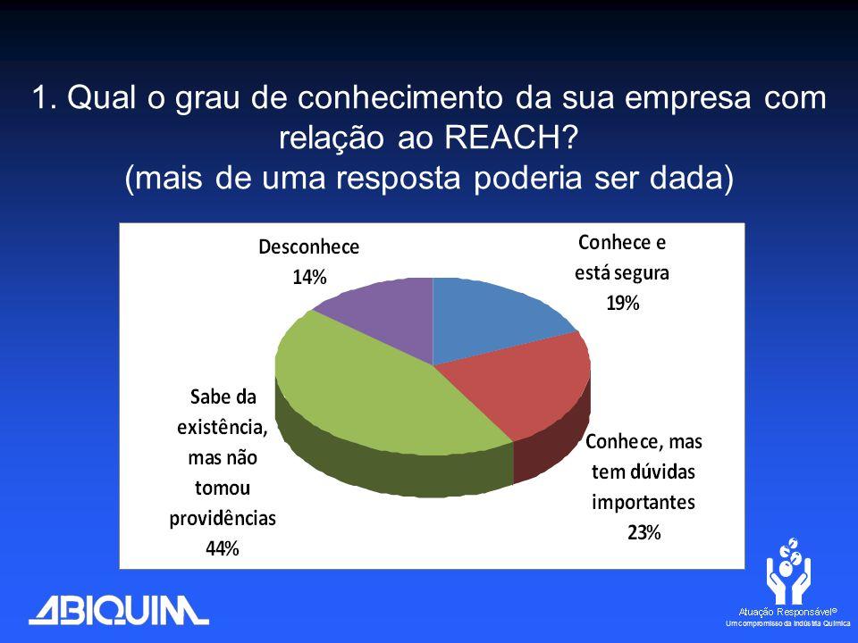 1. Qual o grau de conhecimento da sua empresa com relação ao REACH.