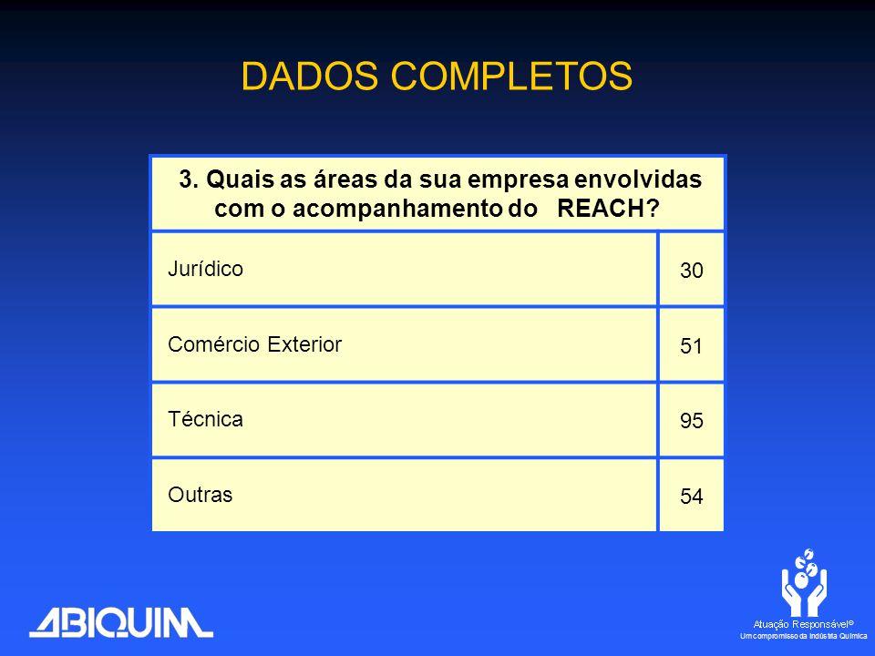 Jurídico 30 Comércio Exterior 51 Técnica 95 Outras 54 DADOS COMPLETOS
