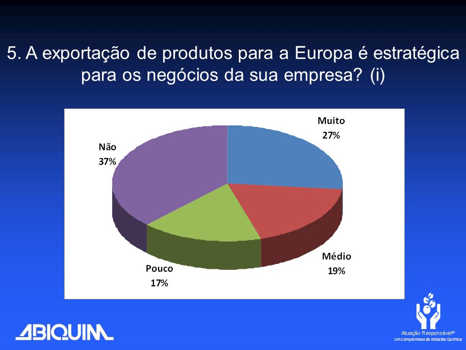 5. A exportação de produtos para a Europa é estratégica para os negócios da sua empresa? (i)