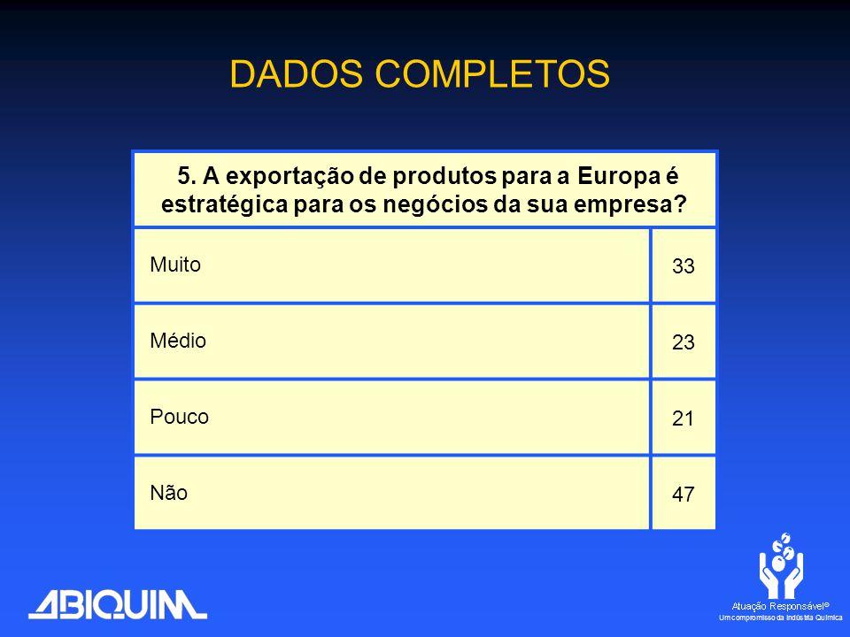 5. A exportação de produtos para a Europa é estratégica para os negócios da sua empresa.