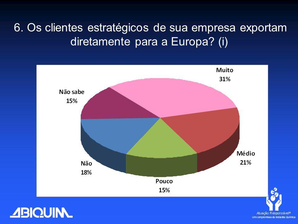 6. Os clientes estratégicos de sua empresa exportam diretamente para a Europa? (i)