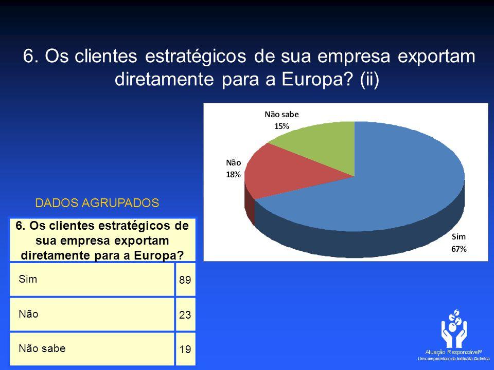 6. Os clientes estratégicos de sua empresa exportam diretamente para a Europa.