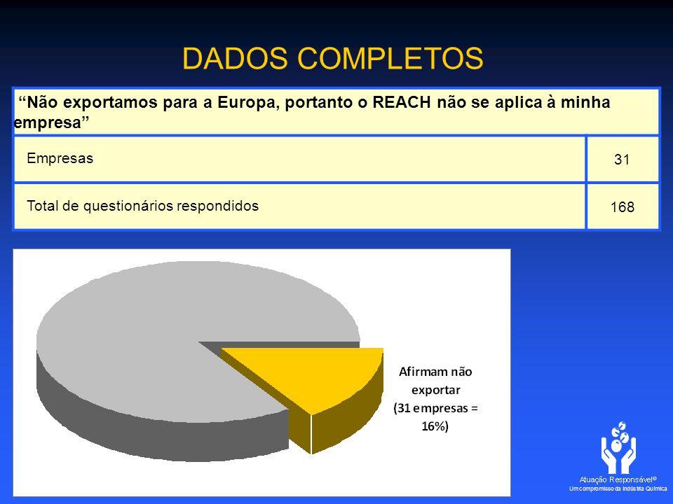 Não exportamos para a Europa, portanto o REACH não se aplica à minha empresa Empresas 31 Total de questionários respondidos168 DADOS COMPLETOS