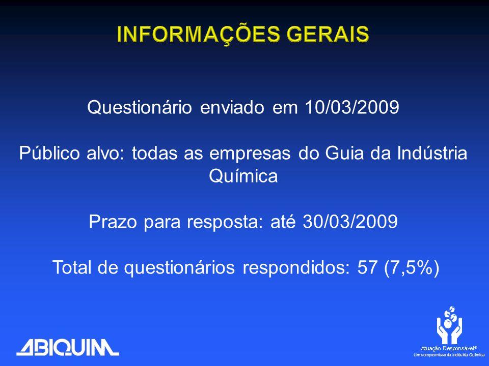 Total de questionários respondidos: 57 (7,5%) Público alvo: todas as empresas do Guia da Indústria Química Prazo para resposta: até 30/03/2009 Questionário enviado em 10/03/2009