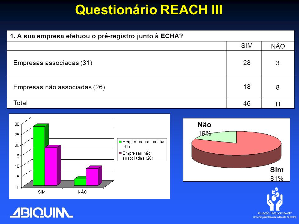 Questionário REACH III 1. A sua empresa efetuou o pré-registro junto à ECHA.