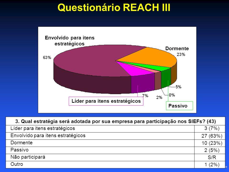 Questionário REACH III 3. Qual estratégia será adotada por sua empresa para participação nos SIEFs.