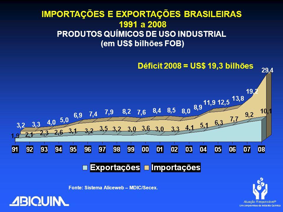 Déficit 2008 = US$ 19,3 bilhões IMPORTAÇÕES E EXPORTAÇÕES BRASILEIRAS 1991 a 2008 PRODUTOS QUÍMICOS DE USO INDUSTRIAL (em US$ bilhões FOB) Fonte: Sistema Aliceweb – MDIC/Secex.