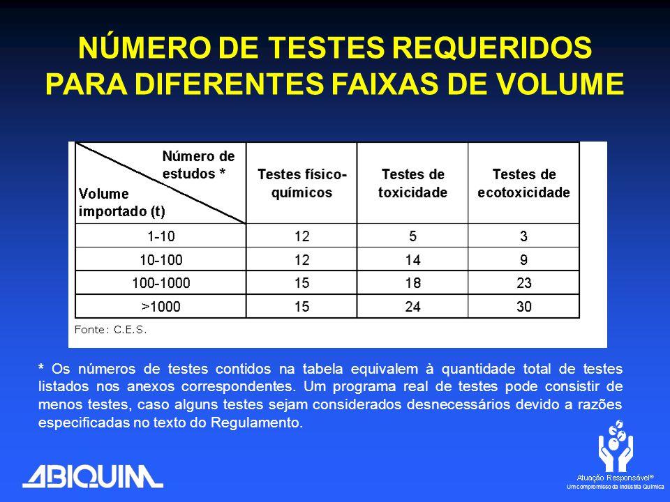 * Os números de testes contidos na tabela equivalem à quantidade total de testes listados nos anexos correspondentes.