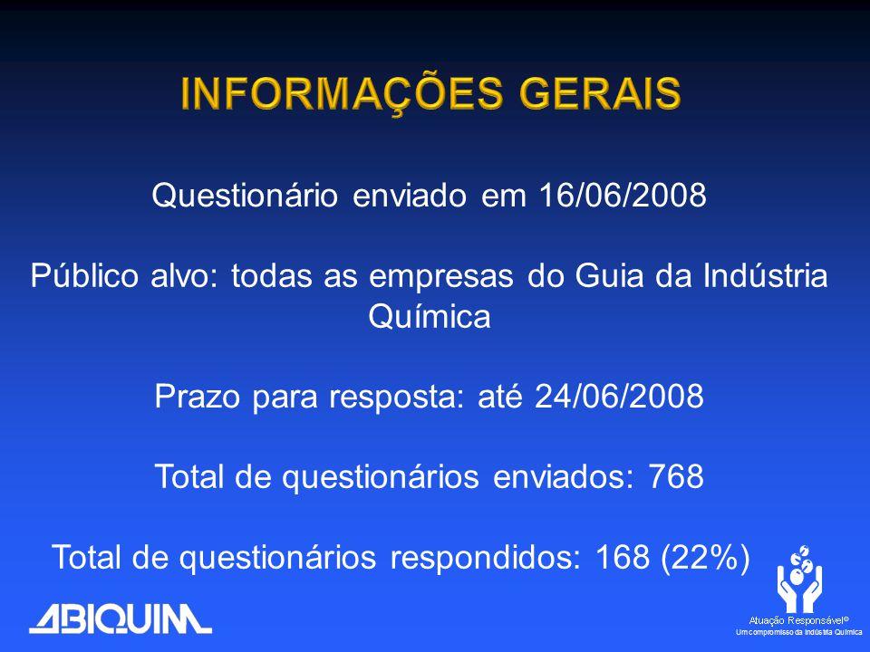 Total de questionários enviados: 768 Público alvo: todas as empresas do Guia da Indústria Química Prazo para resposta: até 24/06/2008 Questionário enviado em 16/06/2008 Total de questionários respondidos: 168 (22%)