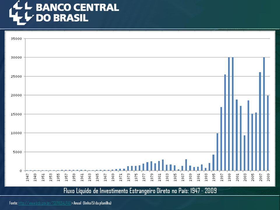 Fonte: http://www.bcb.gov.br/?SERIEBALPAG > Anual (linha 151 da planilha)http://www.bcb.gov.br/?SERIEBALPAG Fluxo Líquido de Investimento Estrangeiro