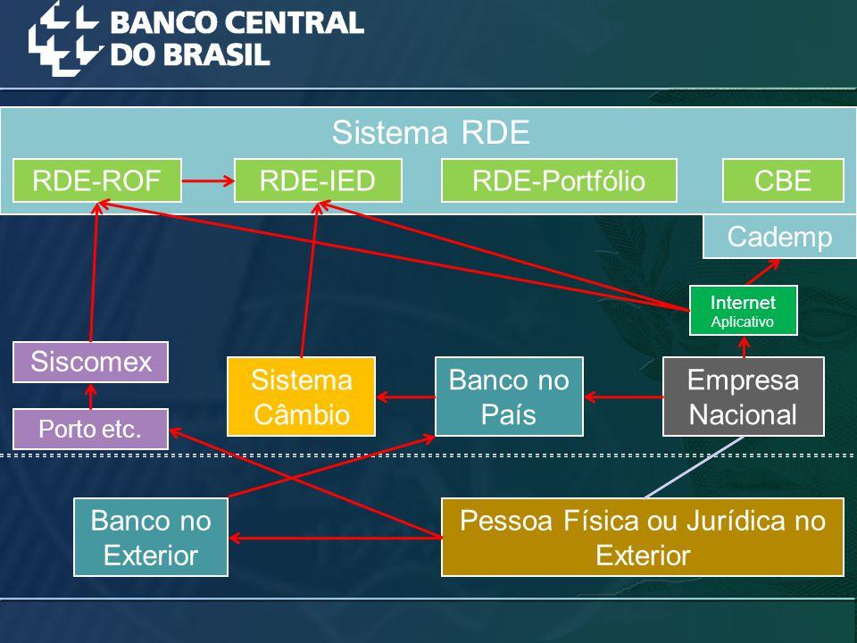 RDE-ROFRDE-IEDRDE-PortfólioCBE Sistema RDE Sistema Câmbio Siscomex Empresa Nacional Banco no País Pessoa Física ou Jurídica no Exterior Banco no Exter