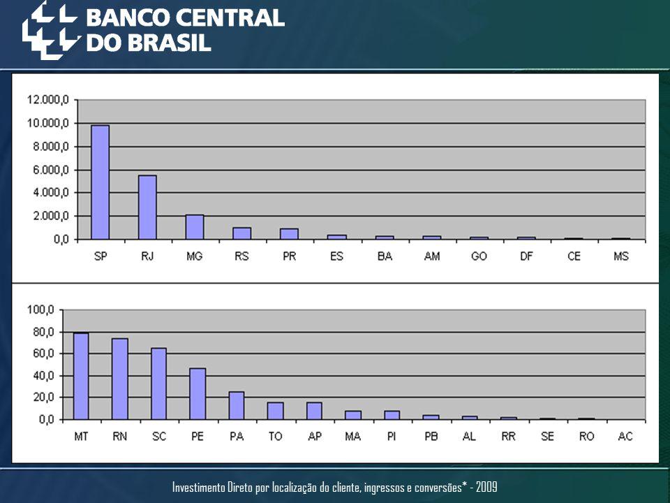 US$ milhões Ingresso e conversão em Investimento Direto por setor da economia – 2007, 2008 e 2009
