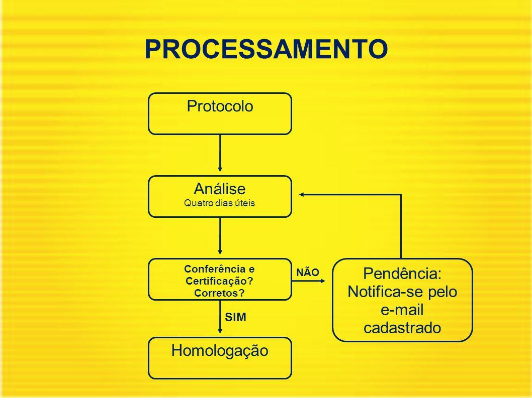 PROCESSAMENTO Análise Quatro dias úteis Protocolo Conferência e Certificação.