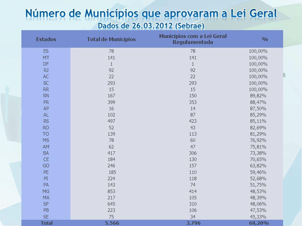 EstadosTotal de Municípios Municípios com a Lei Geral Regulamentada % ES78 100,00% MT141 100,00% DF11100,00% RJ92 100,00% AC22 100,00% SC293 100,00% RR15 100,00% RN16715089,82% PR39935388,47% AP161487,50% AL1028785,29% RS49742385,11% RO524382,69% TO13911381,29% MS786076,92% AM624775,81% BA41730673,38% CE18413070,65% GO24615763,82% PE 18511059,46% PI22411852,68% PA1437451,75% MG85341448,53% MA21710548,39% SP64531048,06% PB22310647,53% SE753445,33% Total 5.566 3.796 68,20%