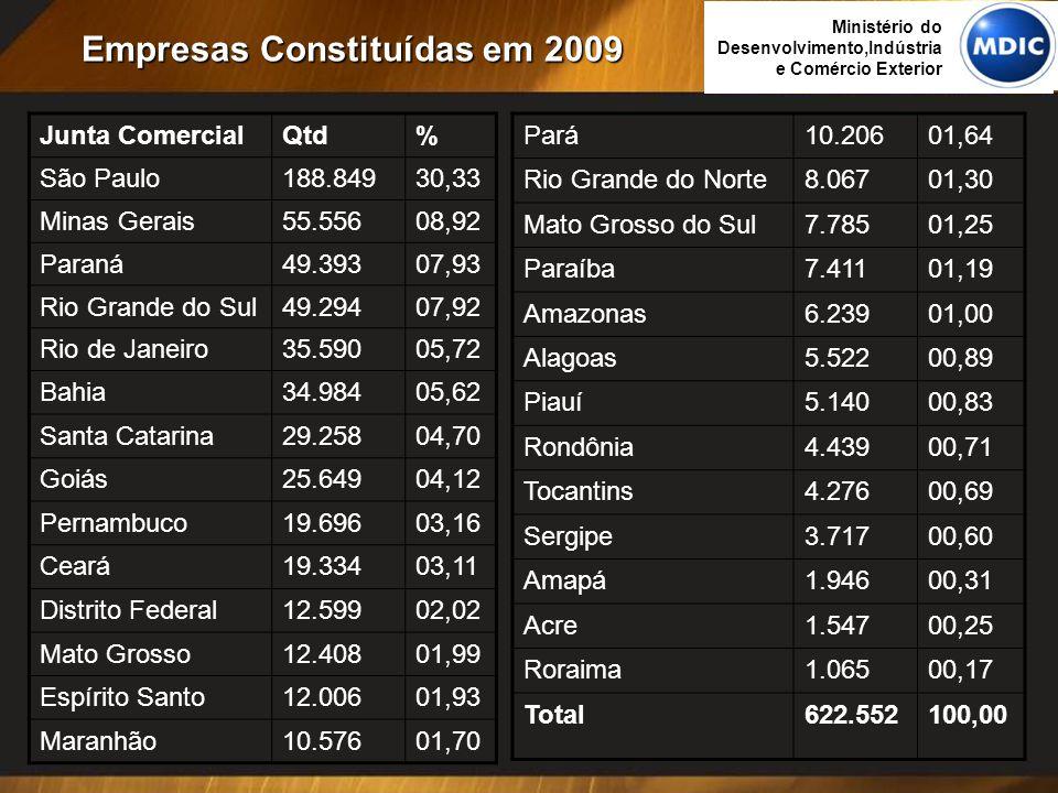 Empresas Constituídas em 2009 Junta ComercialQtd% São Paulo188.84930,33 Minas Gerais55.55608,92 Paraná49.39307,93 Rio Grande do Sul49.29407,92 Rio de