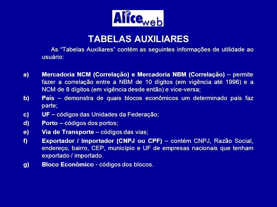 TABELAS AUXILIARES As Tabelas Auxiliares contém as seguintes informações de utilidade ao usuário: a)Mercadoria NCM (Correlação) e Mercadoria NBM (Correlação) – permite fazer a correlação entre a NBM de 10 dígitos (em vigência até 1996) e a NCM de 8 dígitos (em vigência desde então) e vice-versa; b)País – demonstra de quais blocos econômicos um determinado país faz parte; c)UF – códigos das Unidades da Federação; d)Porto – códigos dos portos; e)Via de Transporte – códigos das vias; f)Exportador / Importador (CNPJ ou CPF) – contém CNPJ, Razão Social, endereço, bairro, CEP, município e UF de empresas nacionais que tenham exportado / importado.