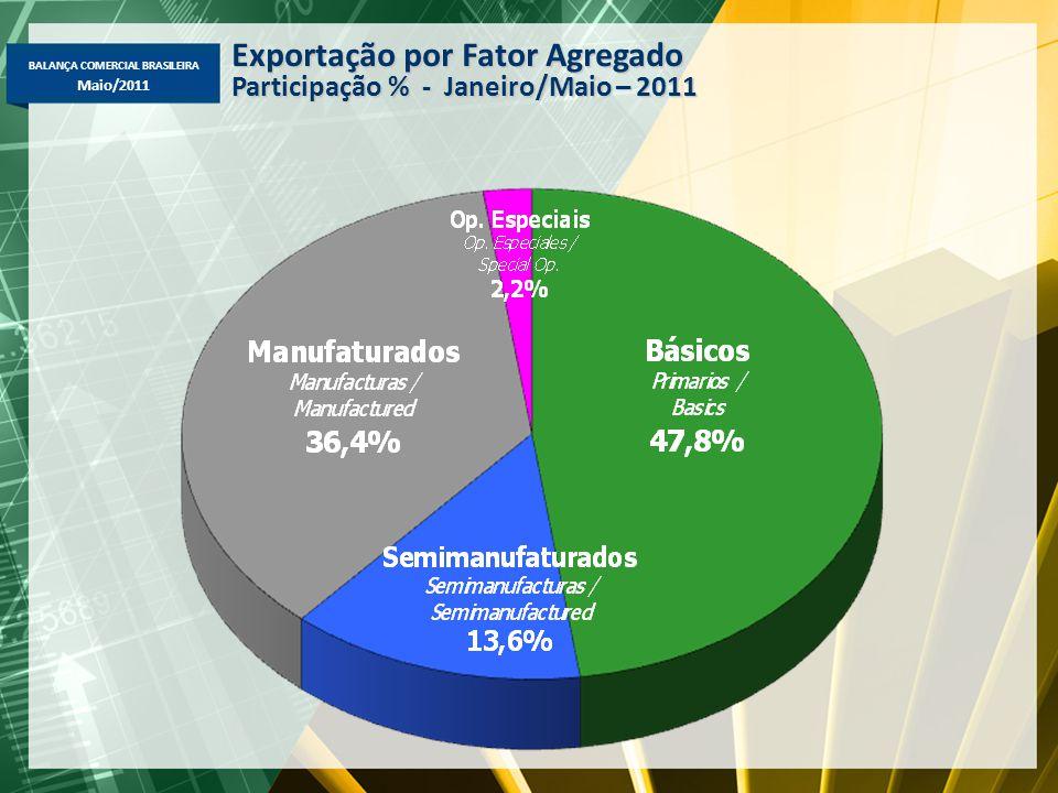 BALANÇA COMERCIAL BRASILEIRA Maio/2011 Exportação por Fator Agregado Participação % - Janeiro/Maio – 2011