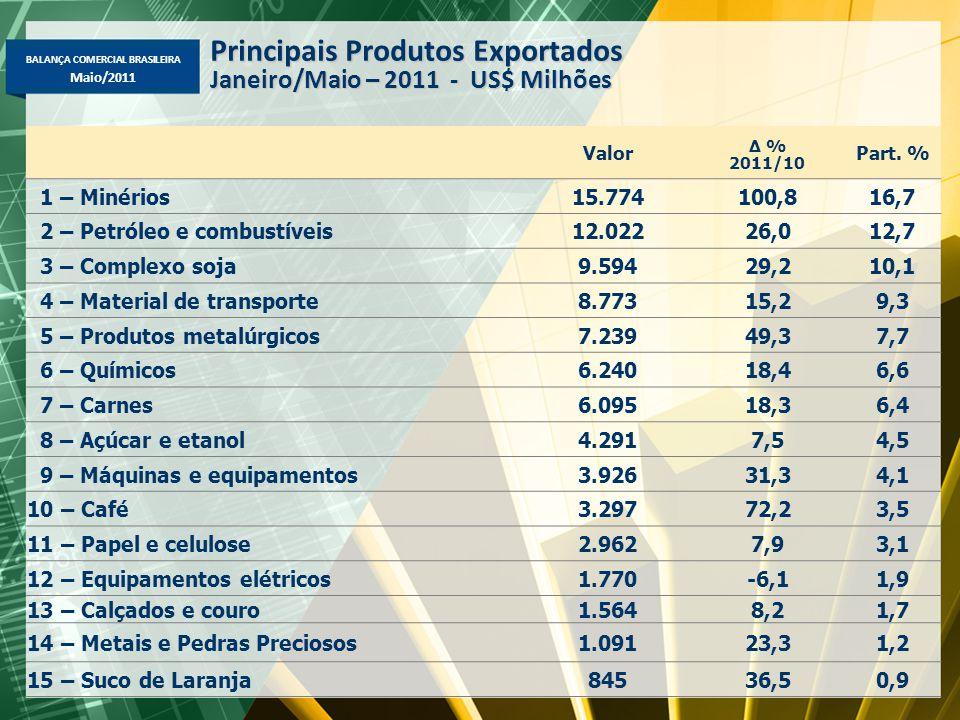 BALANÇA COMERCIAL BRASILEIRA Maio/2011 Valor Δ % 2011/10 Part. % 1 – Minérios15.774100,816,7 2 – Petróleo e combustíveis12.02226,012,7 3 – Complexo so