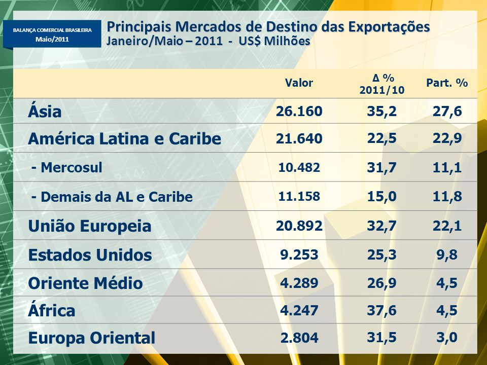 BALANÇA COMERCIAL BRASILEIRA Maio/2011 Valor Δ % 2011/10 Part. % Ásia 26.160 35,227,6 América Latina e Caribe 21.640 22,522,9 - Mercosul 10.482 31,711