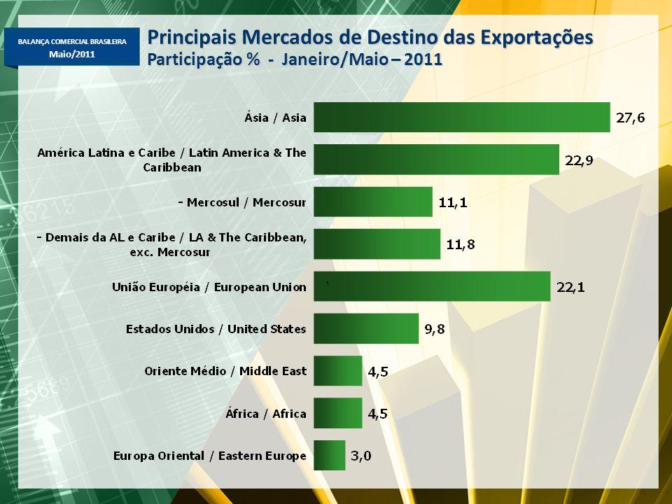 BALANÇA COMERCIAL BRASILEIRA Maio/2011 Principais Mercados de Destino das Exportações Participação % - Janeiro/Maio – 2011