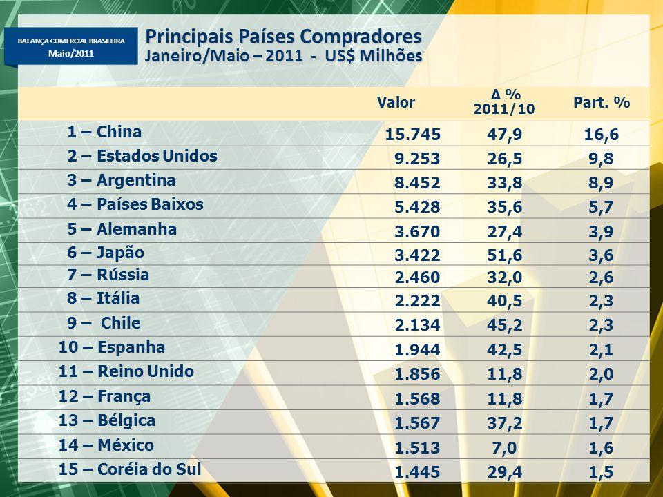 BALANÇA COMERCIAL BRASILEIRA Maio/2011 Valor Δ % 2011/10 Part. % 1 – China 15.74547,916,6 2 – Estados Unidos 9.25326,59,8 3 – Argentina 8.45233,88,9 4