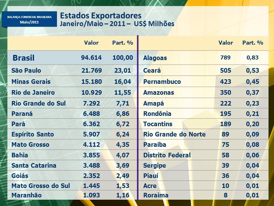 BALANÇA COMERCIAL BRASILEIRA Maio/2011 ValorPart. %ValorPart. % Brasil 94.614100,00 Alagoas 7890,83 São Paulo21.76923,01Ceará5050,53 Minas Gerais15.18