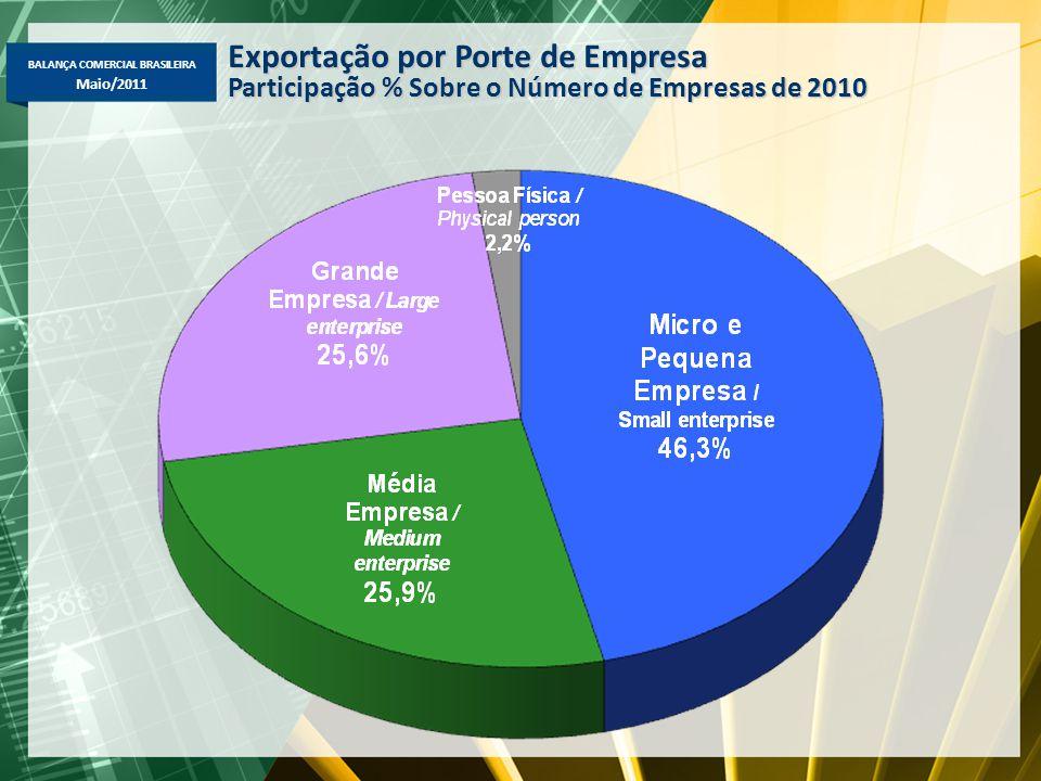 BALANÇA COMERCIAL BRASILEIRA Maio/2011 Exportação por Porte de Empresa Participação % Sobre o Número de Empresas de 2010