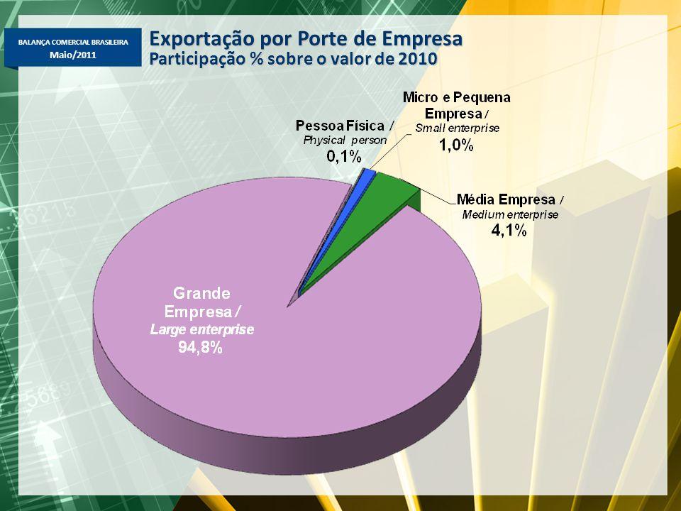 BALANÇA COMERCIAL BRASILEIRA Maio/2011 Exportação por Porte de Empresa Participação % sobre o valor de 2010