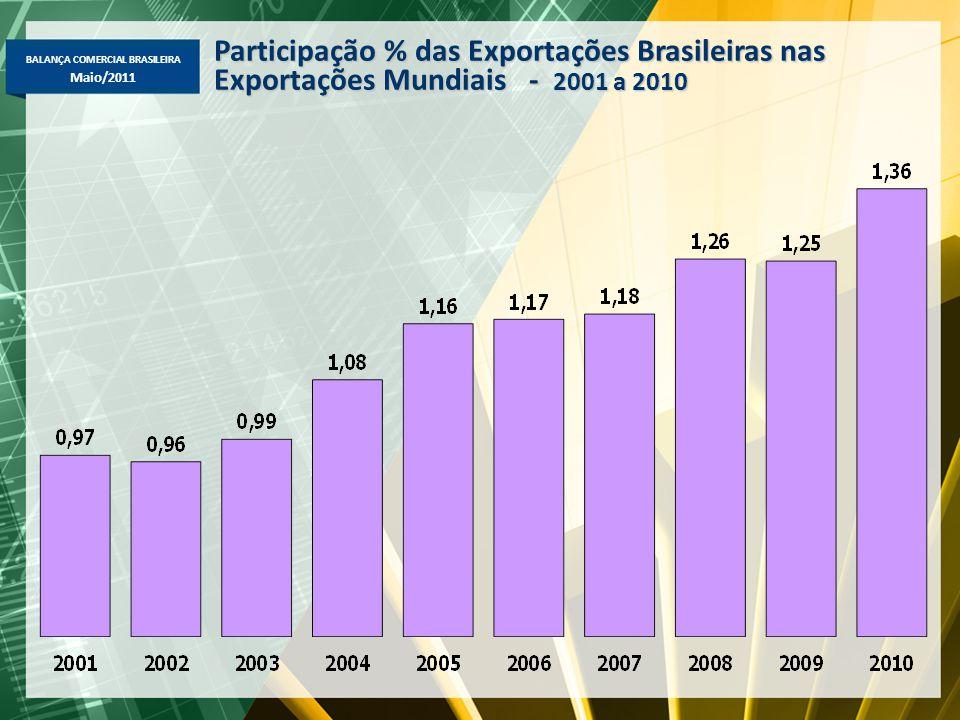 BALANÇA COMERCIAL BRASILEIRA Maio/2011 Participação % das Exportações Brasileiras nas Exportações Mundiais - 2001 a 2010