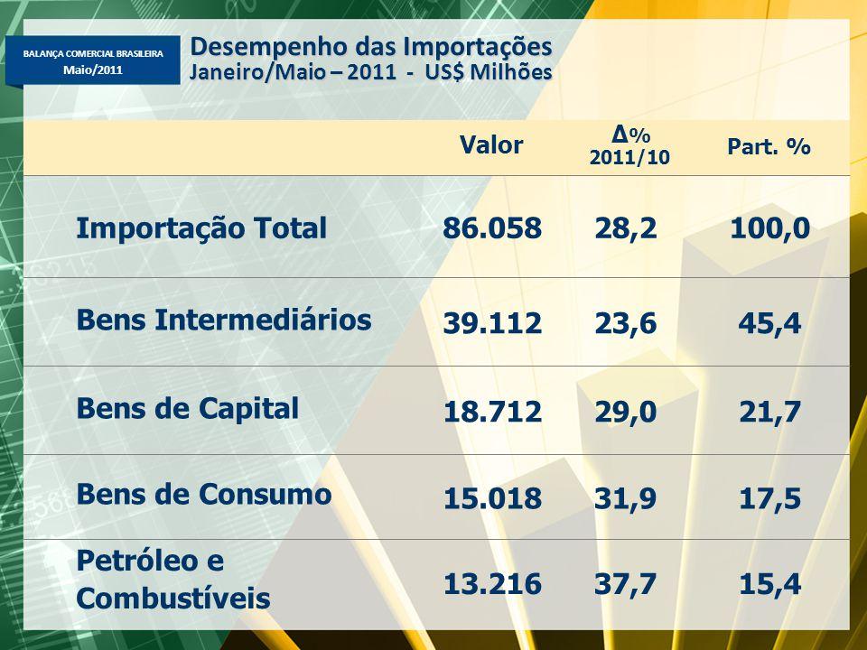 BALANÇA COMERCIAL BRASILEIRA Maio/2011 Valor Δ % 2011/10 Part. % Importação Total86.05828,2100,0 Bens Intermediários 39.11223,645,4 Bens de Capital 18