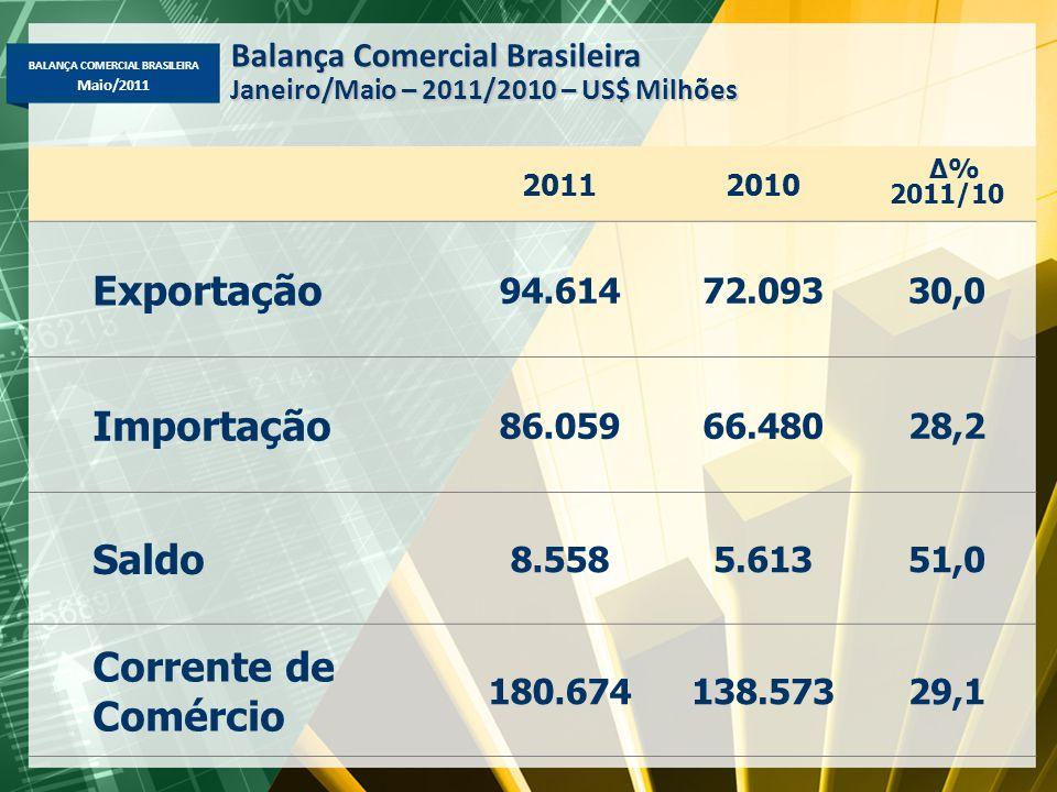 BALANÇA COMERCIAL BRASILEIRA Maio/2011 20112010 Δ% 2011/10 Exportação 94.61472.09330,0 Importação 86.05966.48028,2 Saldo 8.5585.61351,0 Corrente de Co