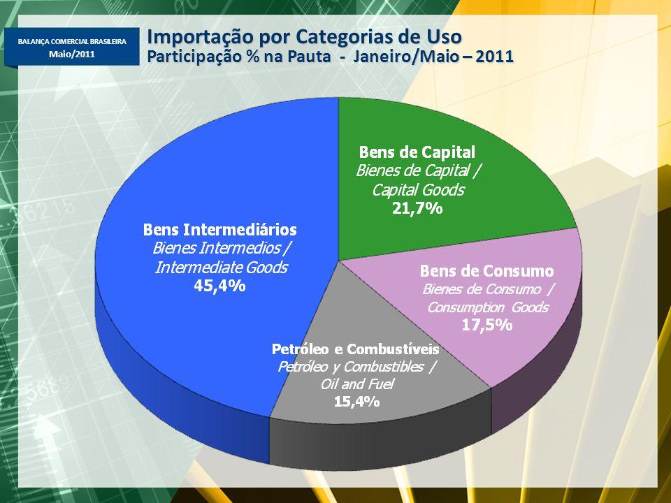BALANÇA COMERCIAL BRASILEIRA Maio/2011 Importação por Categorias de Uso Participação % na Pauta - Janeiro/Maio – 2011