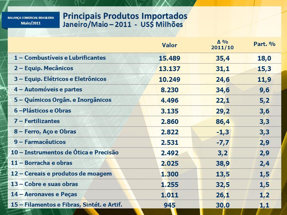 BALANÇA COMERCIAL BRASILEIRA Maio/2011 Principais Produtos Importados Janeiro/Maio – 2011 - US$ Milhões Valor Δ % 2011/10 Part. % 1 – Combustíveis e L