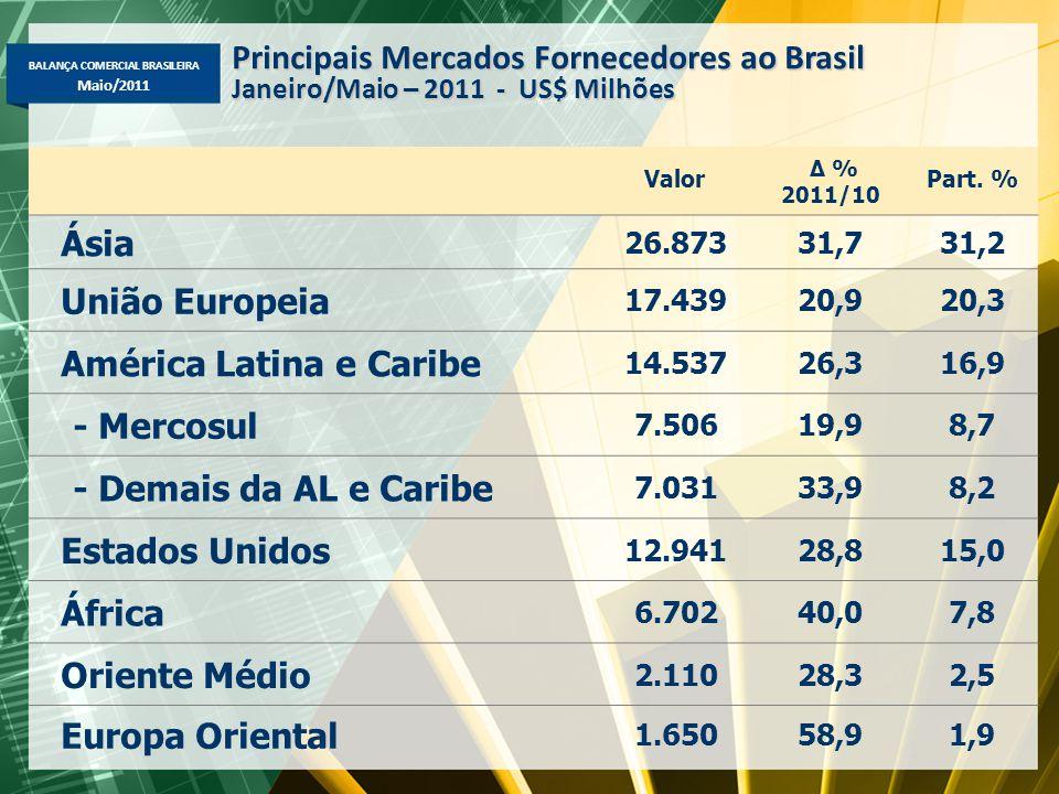 BALANÇA COMERCIAL BRASILEIRA Maio/2011 Valor Δ % 2011/10 Part. % Ásia 26.87331,731,2 União Europeia 17.43920,920,3 América Latina e Caribe 14.53726,31