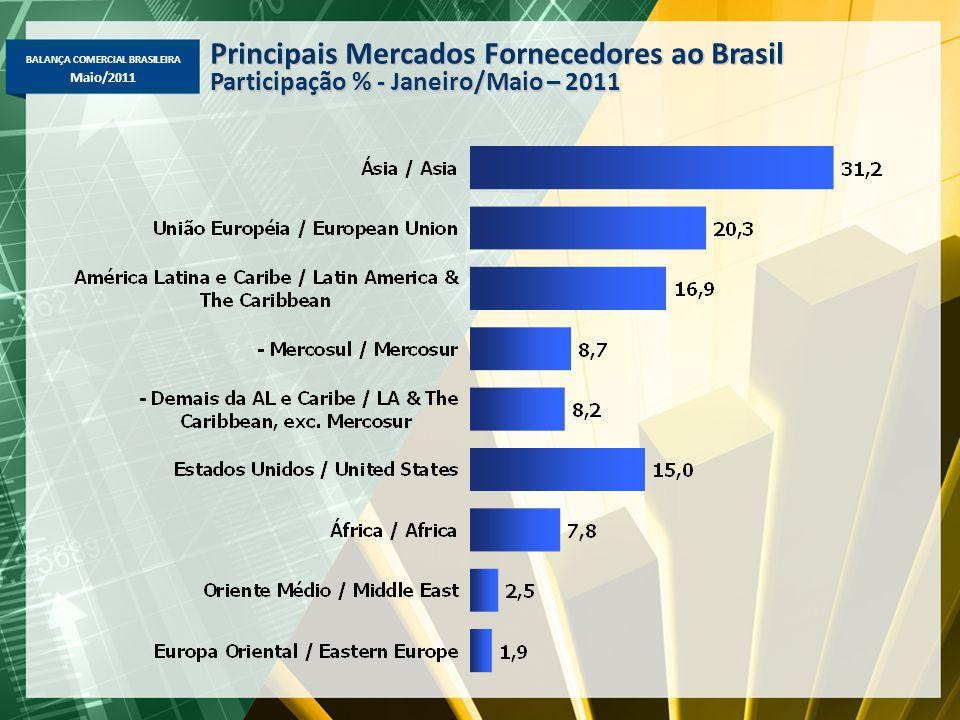 BALANÇA COMERCIAL BRASILEIRA Maio/2011 Principais Mercados Fornecedores ao Brasil Participação % - Janeiro/Maio – 2011