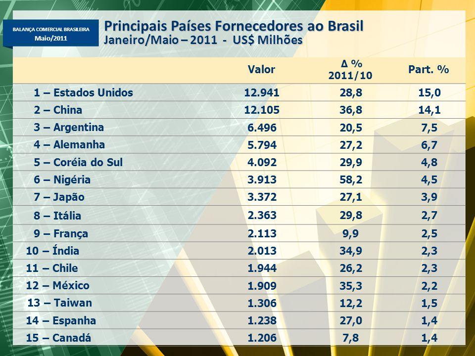 BALANÇA COMERCIAL BRASILEIRA Maio/2011 Valor Δ % 2011/10 Part. % 1 – Estados Unidos 12.94128,815,0 2 – China 12.10536,814,1 3 – Argentina 6.49620,57,5