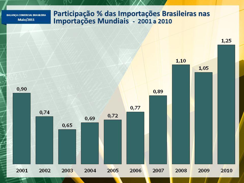 BALANÇA COMERCIAL BRASILEIRA Maio/2011 Participação % das Importações Brasileiras nas Importações Mundiais - 2001 a 2010