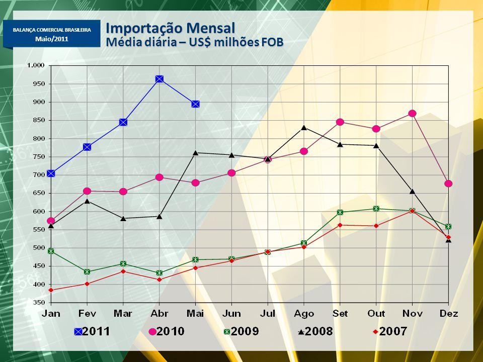 BALANÇA COMERCIAL BRASILEIRA Maio/2011 Importação Mensal Média diária – US$ milhões FOB