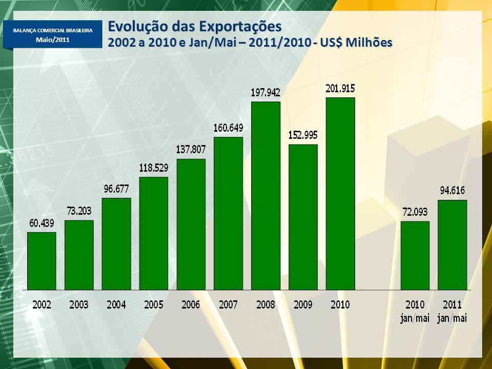 BALANÇA COMERCIAL BRASILEIRA Maio/2011 Evolução das Exportações 2002 a 2010 e Jan/Mai – 2011/2010 - US$ Milhões