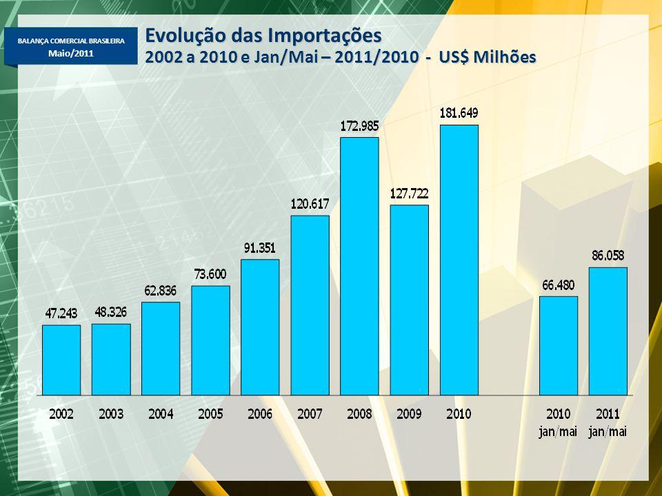 BALANÇA COMERCIAL BRASILEIRA Maio/2011 Evolução das Importações 2002 a 2010 e Jan/Mai – 2011/2010 - US$ Milhões