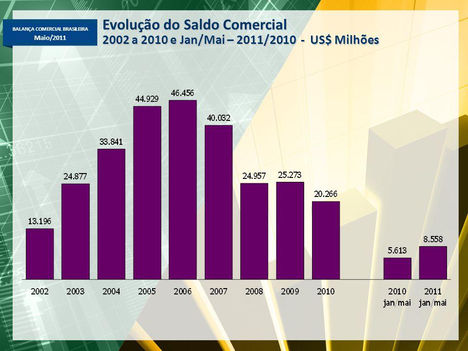 BALANÇA COMERCIAL BRASILEIRA Maio/2011 Evolução do Saldo Comercial 2002 a 2010 e Jan/Mai – 2011/2010 - US$ Milhões