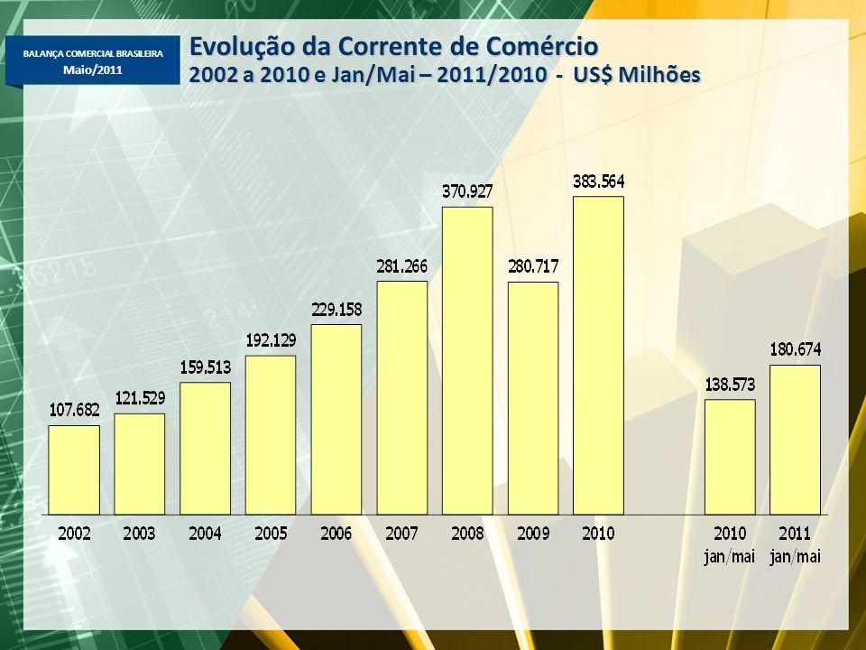 BALANÇA COMERCIAL BRASILEIRA Maio/2011 Evolução da Corrente de Comércio 2002 a 2010 e Jan/Mai – 2011/2010 - US$ Milhões